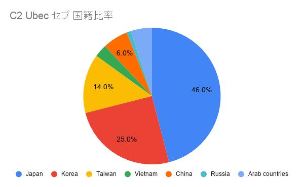 C2 Ubec日本人比率