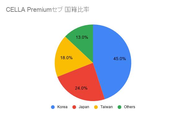 CELLA Premium セブ 国籍比率