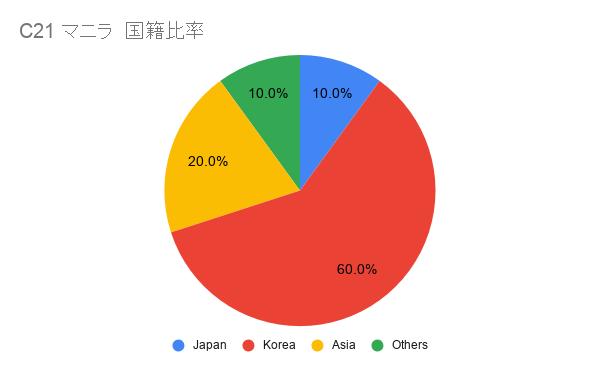 C21日本人比率