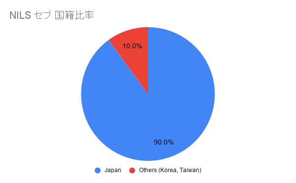 NILS日本人比率