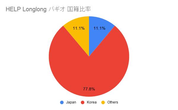 HELP Longlong バギオ 国籍比率