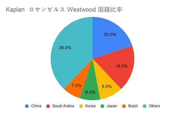 Kaplan LA Westwood日本人比率