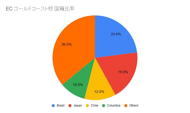 EC ゴールドコースト国籍比率