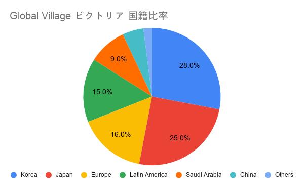 Global Village ビクトリア 国籍比率