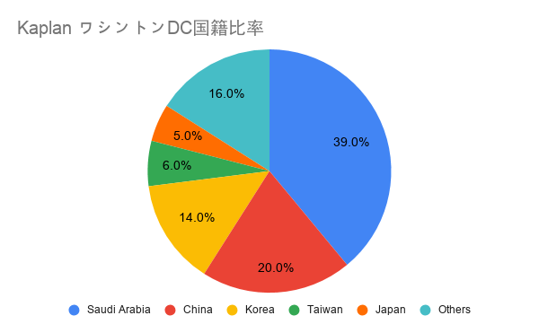 KaplanワシントンDC日本人比率