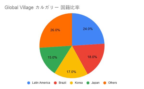 Global Village カルガリー 国籍比率