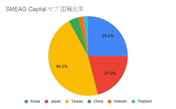 SMEAG Capital セブ 国籍比率