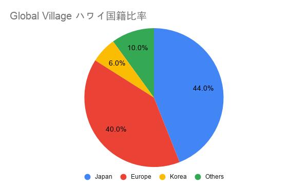 Global Village ハワイ日本人比率