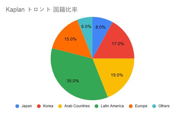 Kaplan トロント 国籍比率