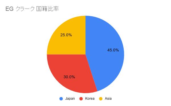 EG日本人比率