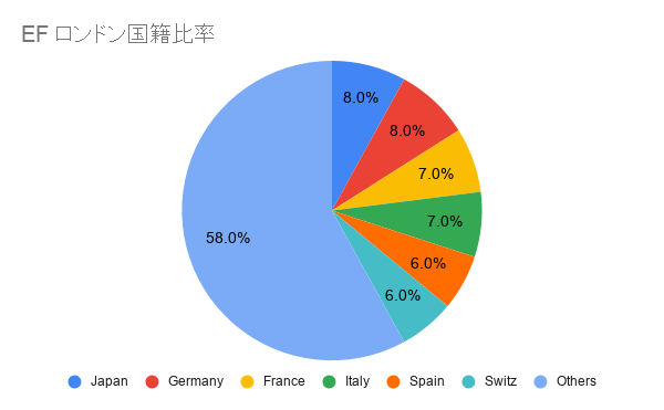 EFロンドン日本人比率