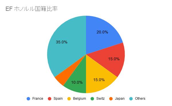 EFホノルル日本人比率