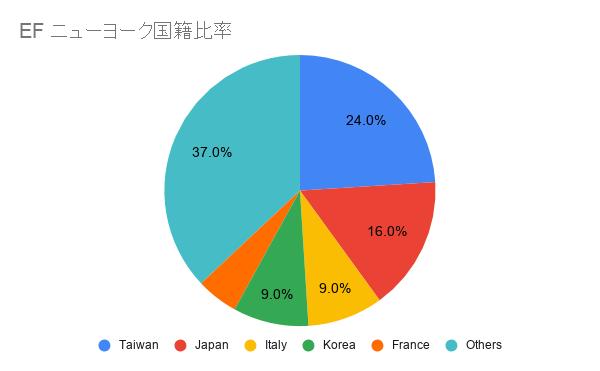 EFニューヨーク日本人比率