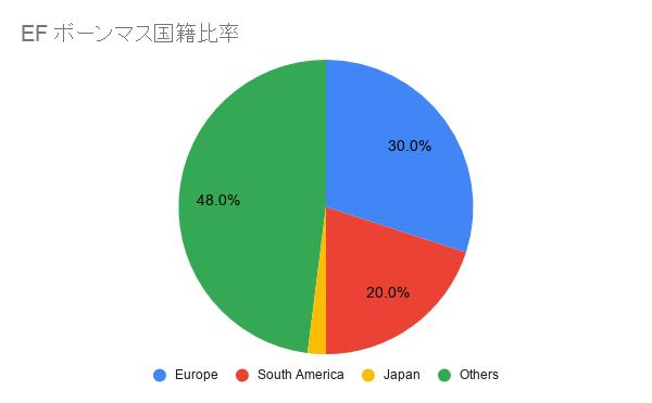 EFボーンマス日本人比率