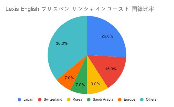 Lexis English サンシャインコースト国籍比率