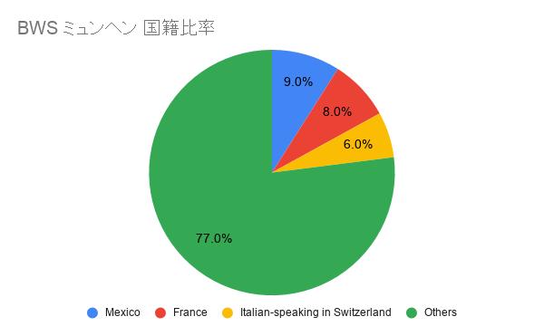 BWS ミュンヘン 国籍比率