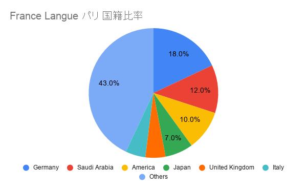 France Langue パリ 国籍比率