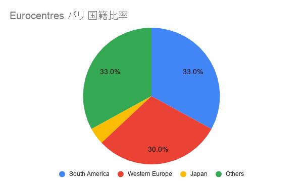 Eurocentres パリ 国籍比率