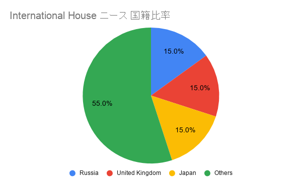 International House ニース 国籍比率
