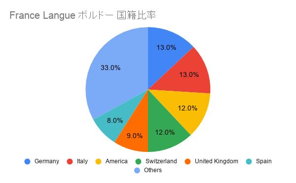 France Langue ボルドー 国籍比率