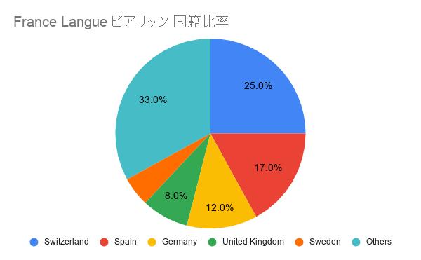 France Langue ビアリッツ 国籍比率