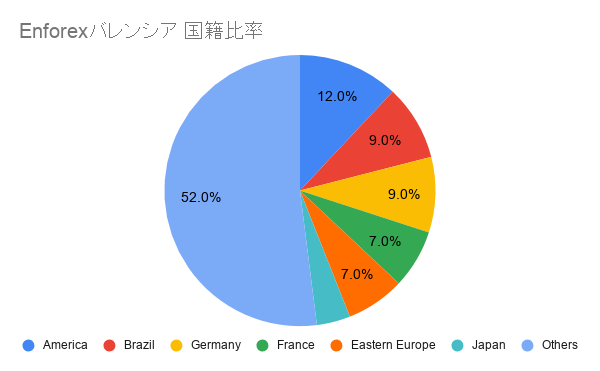 Enforex バレンシア 国籍比率
