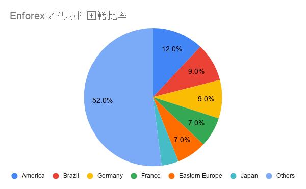 Enforex マドリッド 国籍比率