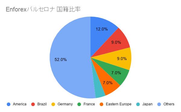 Enforex バルセロナ 国籍比率