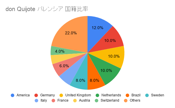 don Quijote バレンシア 国籍比率
