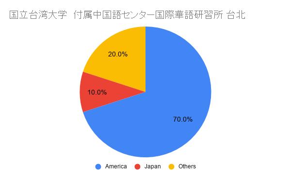 国立台湾大学 付属中国語センター国際華語研習所 国籍比率