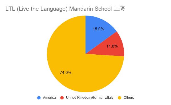 LTL (Live the Language) Mandarin School, Shanghai 国籍比率