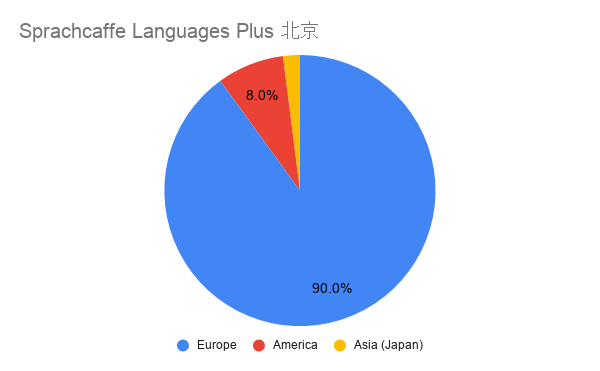 Sprachcaffe Languages Plus, Beijing 国籍比率