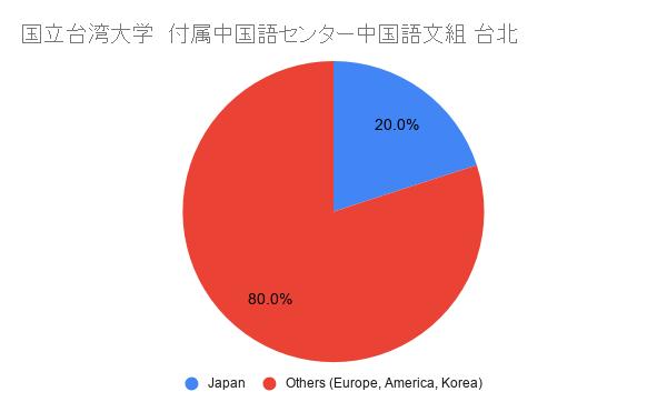 国立台湾大学 付属中国語センター中国語文組 国籍比率