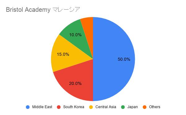 Bristol Academy マレーシア 国籍比率