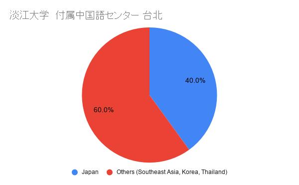 淡江大学 付属中国語センター 国籍比率