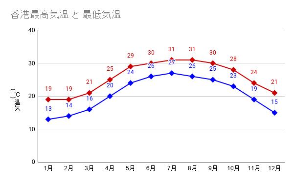 香港最高気温 と 最低気温