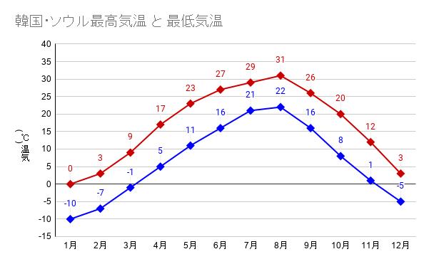 韓国・ソウル最高気温 と 最低気温