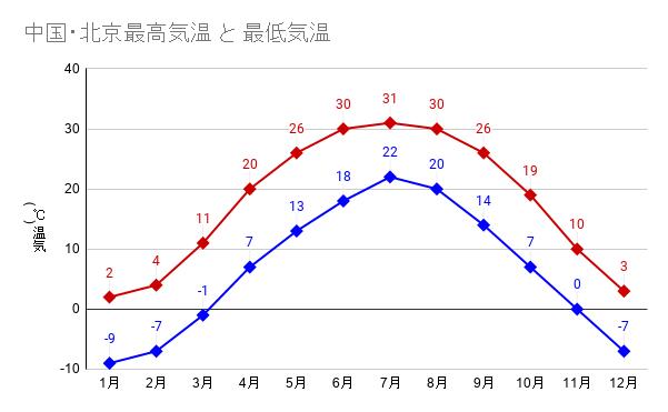 中国・北京最高気温 と 最低気温