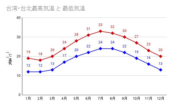 台湾・台北最高気温 と 最低気温