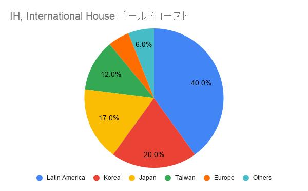 IH International House ゴールドコースト国籍比率