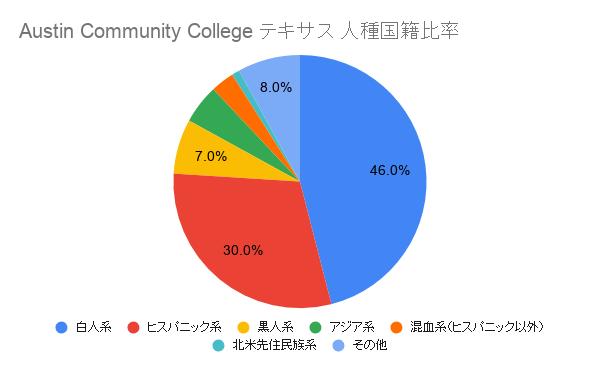 Austin Community College テキサス国籍比率