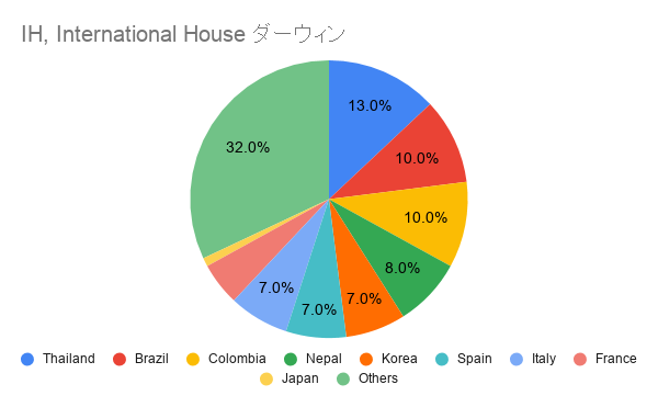 IH International House ダーウィン国籍比率