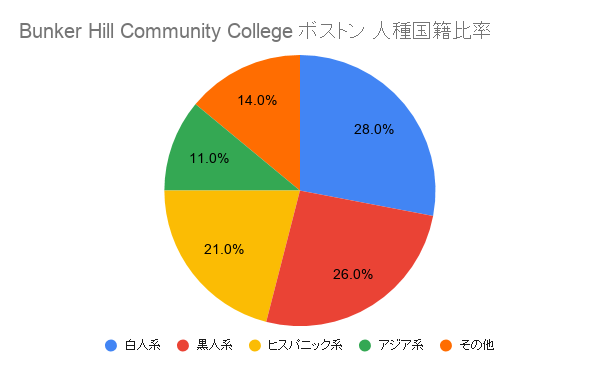 Bunker Hill Community College ボストン国籍比率