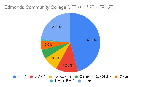 Edmonds Community College シアトル国籍比率