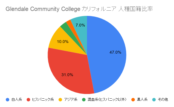 Glendale Community College カリフォルニア 国籍比率