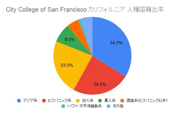 City College of San Francisco カリフォルニア国籍比率