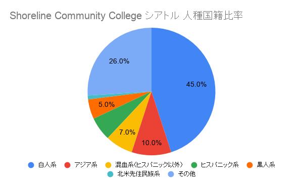 Shoreline Community College シアトル国籍比率