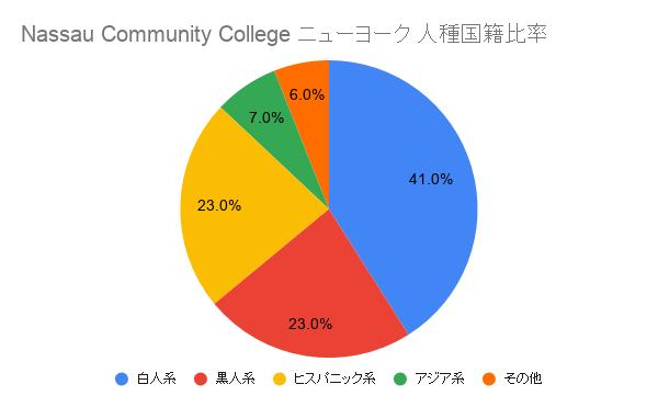 Nassau Community College ニューヨーク国籍比率