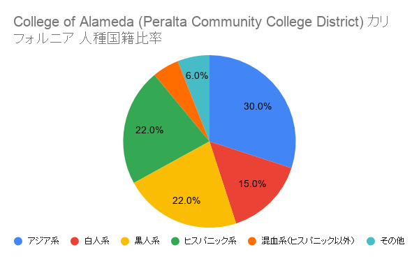College of Alameda (Peralta Community College District) カリフォルニア国籍比率