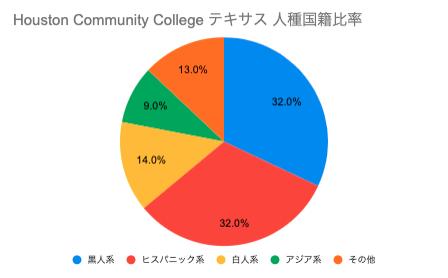 Houston community college テキサス国籍比率